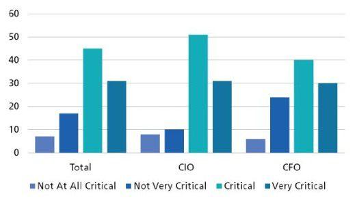 Von entscheidender Bedeutung, aber trotzdem zu oft vernachlässigt: Mehr als drei Viertel der Befragten IT- und Finanzverantwortlichen beurteilen die Bedeutung ihrer Software-Bestände für die Firmenstrategie als kritisch oder sehr kritisch.