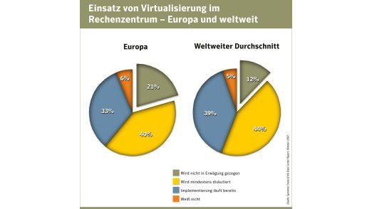 Erst rund ein Drittel der Unternehmen hat damit begonnen, auf Virtualisierung im Rechenzentrum umzusteigen.