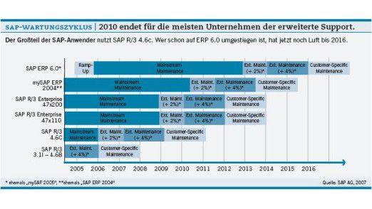 SAP-Wartungszyklus: 2010 endet für die meisten Unternehmen der erweiterte Support.