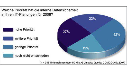 Nur für ein Viertel hat die interne Datensicherheit nächstes Jahr hohe Priorität.
