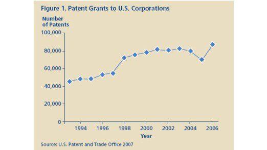 Angemeldete Patente von US-Firmen.