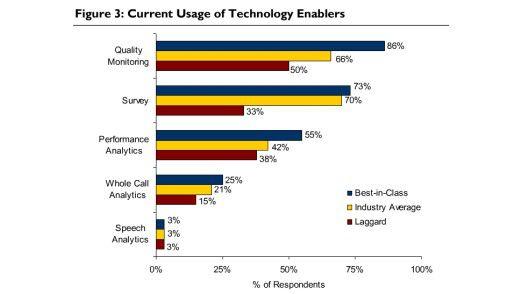Unterschiedliche Technologie-Nutzung in Call Centern.