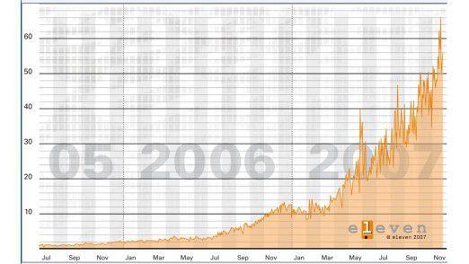 Auch 2007 ist ein deutlicher Anstieg von Spam-Mails zu verzeichnen. Der digitale Müll hat sich im Vergleich zum Vorjahr vervierfacht.