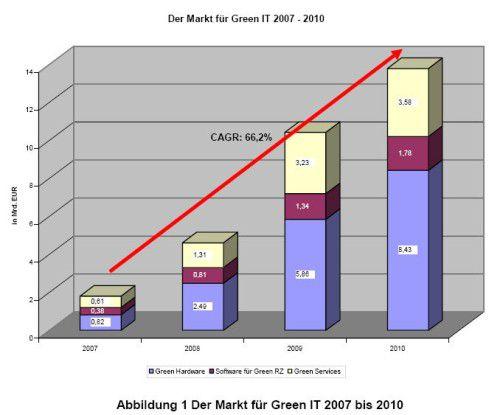 Green IT ist ein Wachstumsmarkt. Vor allem der Hardware-Bereich soll innerhalb der nächsten zwei Jahre enorm hohe Zuwachsraten verzeichnen.