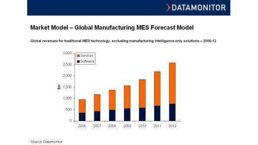 Die Ausgaben für Manufacturing Execution Systeme (MES) und Services sollen bis 2012 auf 2,5 Milliarden US-Dollar steigen.