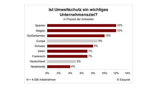 Im Vergleich zu anderen europäischen Ländern ist das Umweltbewusstsein bei deutschen Unternehmen eher schwach ausgeprägt.