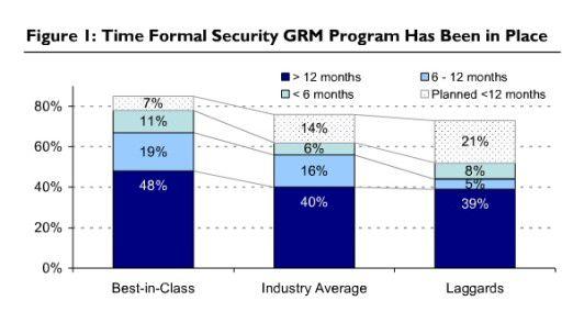 Übersicht Dauer der Existenz von formalen Sicherheitsprogrammen