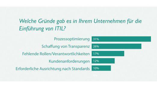 Gründe für die Einführung von ITIL (Quelle: Serview, Dezember 2007).