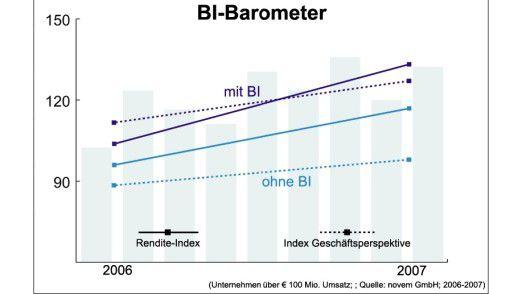 Das BI-Barometer von Novem.