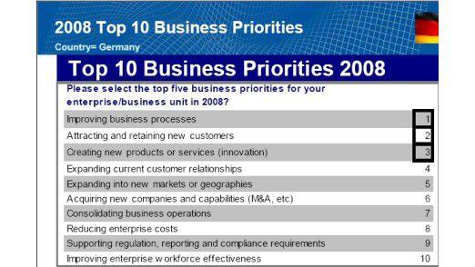Die Verbesserung der Geschäftsprozesse ist 2008 Business-Priorität Nummer eins.