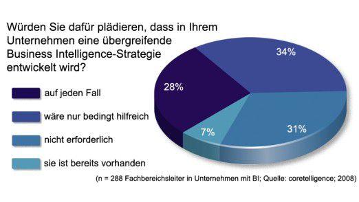 Nur bei sieben Prozent, also den wenigsten, ist eine übergreifende BI-Strategie bereits Gang und Gäbe.