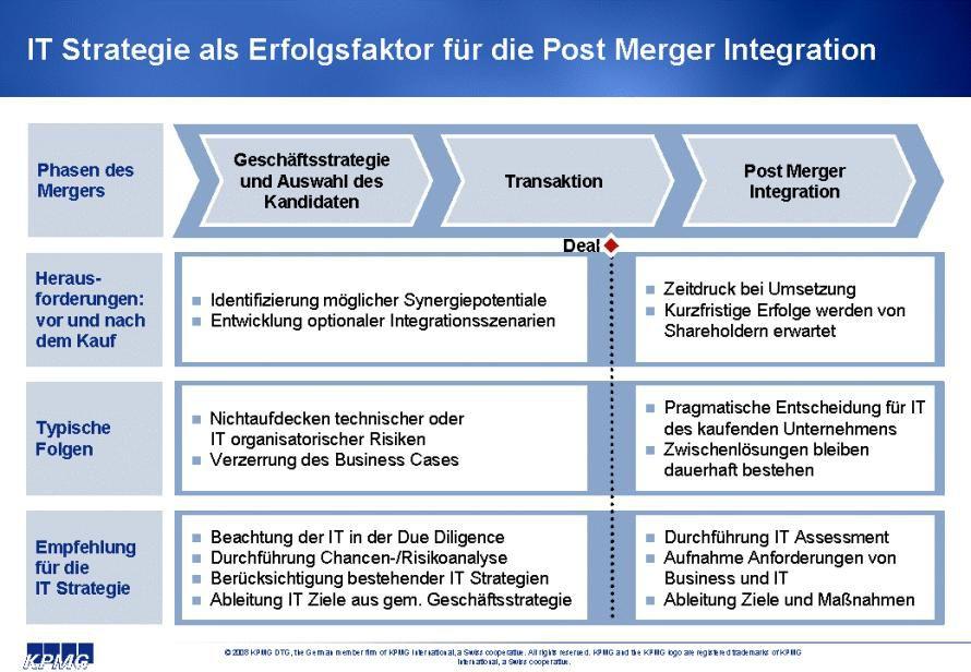 Bild: IT-Strategie als Erfolgsfaktor für die Post Merger Integration.
