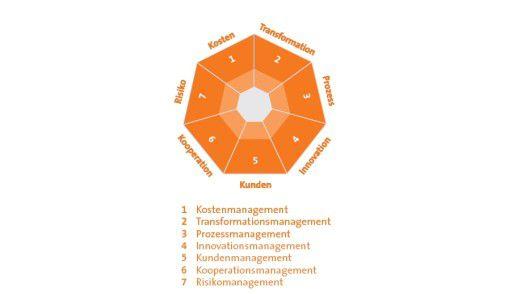 Der Management-Kompass in der IT nach Steria Mummert Consulting.