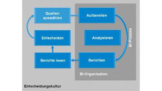 Der richtige Business Intelligence-Prozess nach Vorstellung von Sieber & Partners.