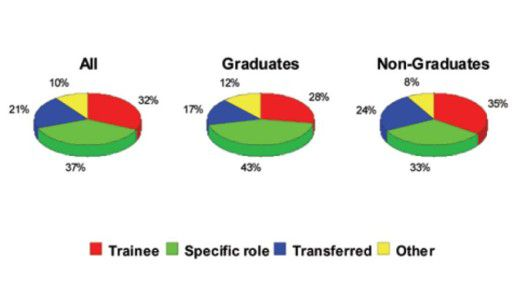 Mehr als einem Drittel gelingt der Einstieg in die IT-Karriere gleich mit einer speziellen Arbeitsstelle. Bei den Akademikern liegt diese Quote noch höher. 32 Prozent fangen als Trainee an.