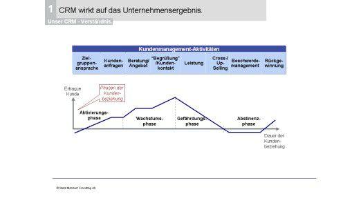 CRM wirkt auf das Unternehmensergebnis.