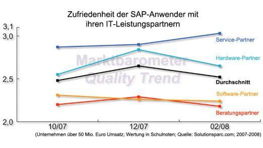 Beratungs- und Software-Partner kommen bei der Zufriedenheit der SAP-Anwender am besten weg. Etwas abgeschlagen folgen Hardware- und Service-Anbieter.