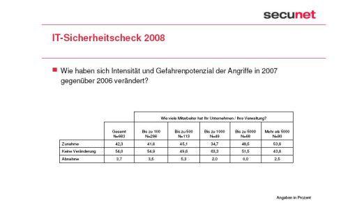 Insgesamt sehen 42,3 Prozent der IT-Entscheider eine Zunahme bei Intentistät und Gefahrenpotenzial der Angriffe in 2007 gegenüber 2006.