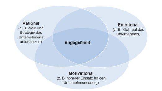 Die Dimensionen der Mitarbeitermotivation.