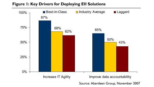 Der schnelle Zugriff auf an verschiedenen Orten abgelegte Daten ist für Unternehmen von großer Bedeutung. Ein wichtiges Motiv für Projekte zur Informations-Integration ist der Wille, die eigene IT agiler zu machen.