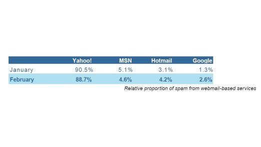Auffallend: Das Spam-Aufkommen über Gmail hat sich im Vergleich zum Vormonat Januar verdoppelt.