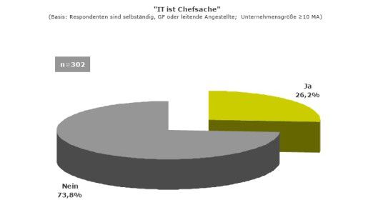 Die Mehrheit der Befragten ist der Meinung: IT ist keine Chefsache.