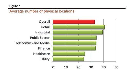 Der Finanz-, Telekommunikations- und Medienbereich sind am stärksten dezentralisiert.