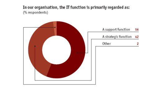 Die McAfee-Umfrage zeigt: 42 Prozent der Befragten ordnen der IT in ihrem Unternehmen in erster Linie eine strategische Bedeutung zu.