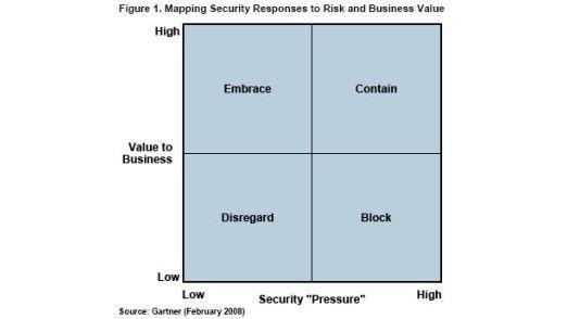 Beim Einsatz von Web-2.0-Technologien müssen Geschäftschancen und Sicherheitsrisiken gegeneinander abgeglichen werden.