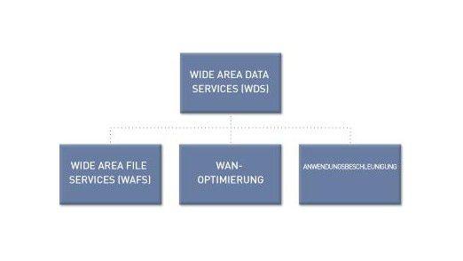 WAFS erschien auf dem Markt bereits als wegweisender Fortschritt. Riverbed begreift WAFS aber lediglich als Teilmenge von WDS, das zusätzlich WAN-Optimierung und Beschleunigung bietet.