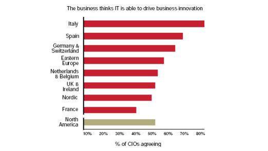 Deutsche CIOs schätzen ihre Position als Geschäftsinnovator ganz gut ein. Nur in Italien und Spanien sind die Kollegen zuversichtlicher.
