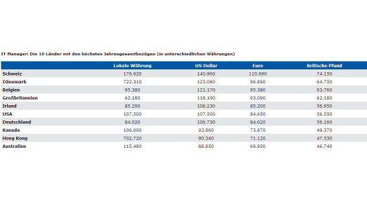 Die IT-Gehälter im internationalen Vergleich.