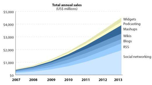 Die Budget-Verteilung bei Social Software laut den Berechnungen von Forrester.