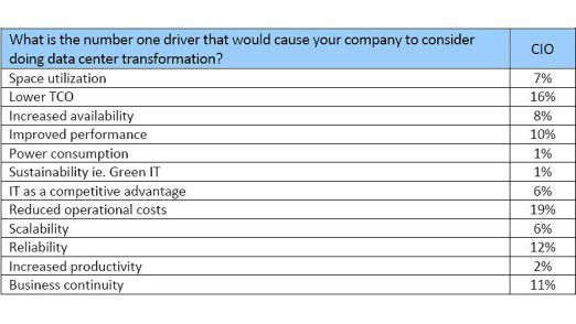 Die Kostenreduzierung ist für Unternehmen ein Hauptgrund für die Umgestaltung der Rechenzentren.
