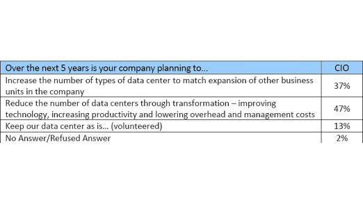 Fast die Hälfte der CIOs wollen bis 2013 die Anzahl ihrer Rechenzentren reduzieren.