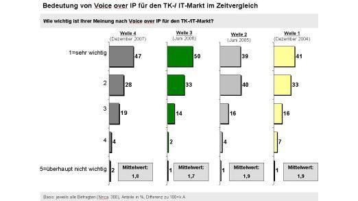 Für einen Großteil der deutschen Unternehmen spielt VoIP eine wichtige Rolle.