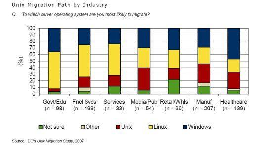 Die Migration auf Unix unterteilt in Branchen.