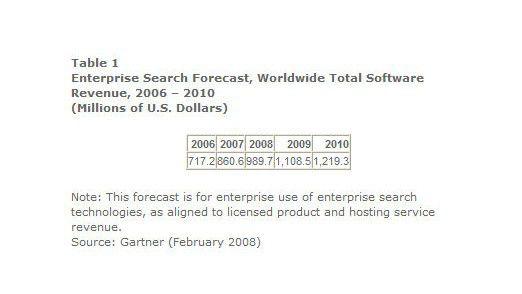 Die Marktforscher von Gartner rechnen in den nächsten Jahren mit einem deutlichen Wachstum bei Enterprise-Search-Lösungen. Zudem wird sich der Markt konsolidieren.