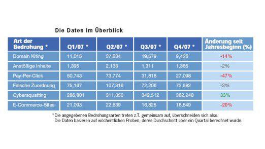 Cybersquatting legte im Jahr 2007 deutlich zu. Rückläufig waren dagegen das Domain-Kiting sowie falsche Pay-Per-Click-Links.