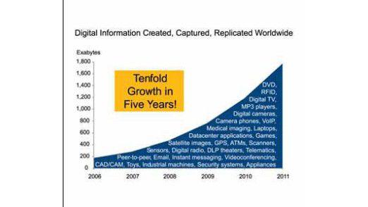 Binnen fünf Jahren wird sich die digitale Datenmenge verzehnfachen.
