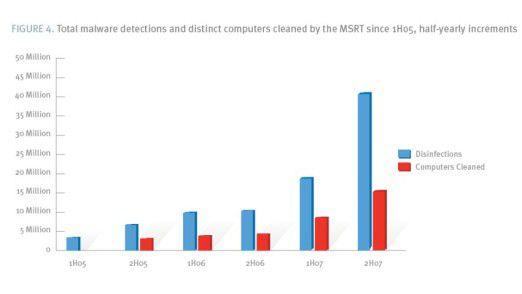 Die Zahl der Entdeckungen von bösartigen Programmen ist allein im Vergleich der beiden Jahreshälften von 2007 sprunghaft angestiegen (Quelle: Microsoft).
