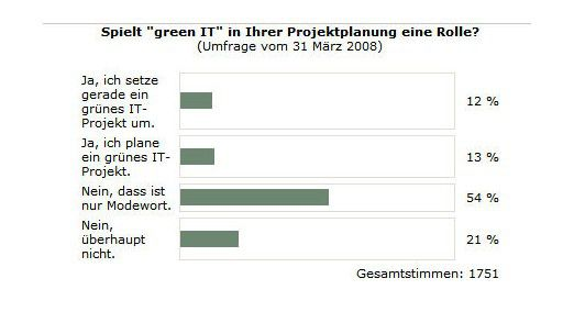 Klares Ergebnis: Für mehr als die Hälfte ist Green IT nur ein Modewort.