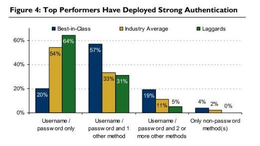 Überdurchschnittlich erfolgreiche Firmen kombinieren häufiger als andere User-Name und Passwort mit einer oder mehreren anderen Methoden zur Authentifizierung.