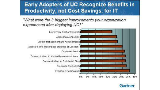 Unternehmen mit UC-Erfahrung loben vor allem die verbesserte Zusammenarbeit der Mitarbeiter.