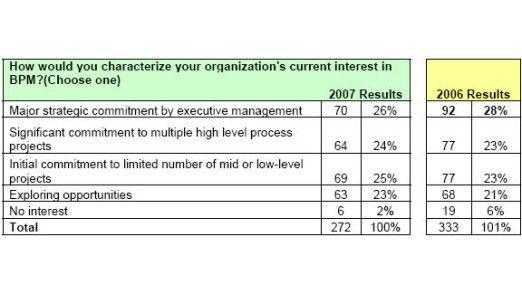 BPM-Suiten haben sich zum strategischen Anliegen entwickelt.
