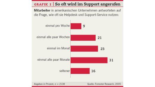 Mitarbeiter in amerikanischen Unternehmen antworteten auf die Frage, wie oft sie Helpdesk und Support-Service nutzen.