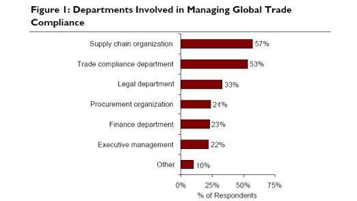 Immerhin mehr als jedes zweite Unternehmen hat bereits eine dezidierte Trade-Compliance-Abteilung eingerichtet.