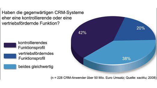 CRM-Systeme sollten künftig mehr vertriebsfördernde Funktionen aufweisen.
