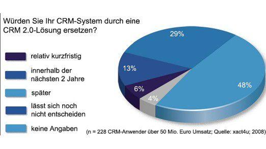 Viele wollen ihr derzeitiges CRM-System ersetzen.