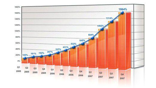 Die Entwicklung von Cyber-Kriminalität im Web seit 2005.